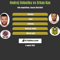 Ondrej Celustka vs Erkan Kas h2h player stats