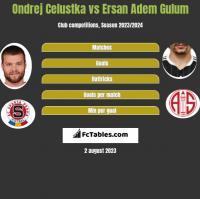 Ondrej Celustka vs Ersan Adem Gulum h2h player stats