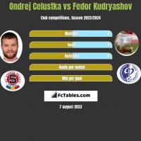 Ondrej Celustka vs Fedor Kudryashov h2h player stats