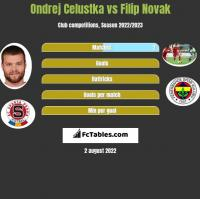 Ondrej Celustka vs Filip Novak h2h player stats