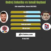 Ondrej Celustka vs Ismail Koybasi h2h player stats