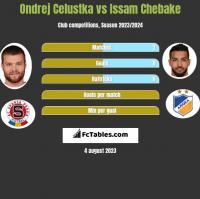 Ondrej Celustka vs Issam Chebake h2h player stats