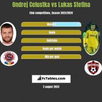 Ondrej Celustka vs Lukas Stetina h2h player stats