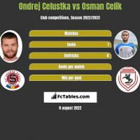 Ondrej Celustka vs Osman Celik h2h player stats