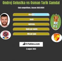 Ondrej Celustka vs Osman Tarik Camdal h2h player stats