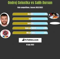 Ondrej Celustka vs Salih Dursun h2h player stats