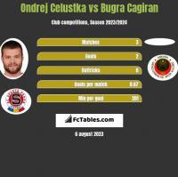 Ondrej Celustka vs Bugra Cagiran h2h player stats