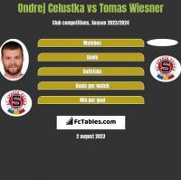 Ondrej Celustka vs Tomas Wiesner h2h player stats