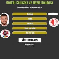 Ondrej Celustka vs David Doudera h2h player stats