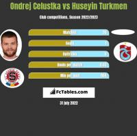 Ondrej Celustka vs Huseyin Turkmen h2h player stats