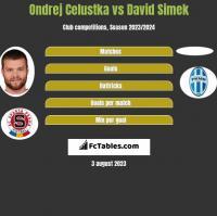 Ondrej Celustka vs David Simek h2h player stats