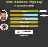 Ondrej Celustka vs Erdogan Kaya h2h player stats