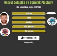 Ondrej Celustka vs Dominik Plechaty h2h player stats