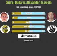 Ondrej Duda vs Alexander Esswein h2h player stats