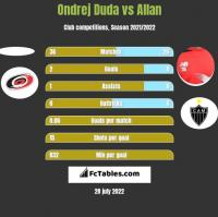 Ondrej Duda vs Allan h2h player stats
