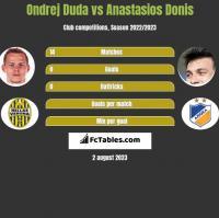 Ondrej Duda vs Anastasios Donis h2h player stats