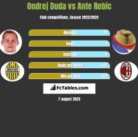 Ondrej Duda vs Ante Rebic h2h player stats