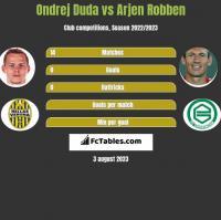 Ondrej Duda vs Arjen Robben h2h player stats