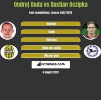 Ondrej Duda vs Bastian Oczipka h2h player stats
