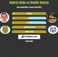 Ondrej Duda vs Benito Raman h2h player stats
