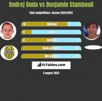 Ondrej Duda vs Benjamin Stambouli h2h player stats
