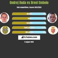 Ondrej Duda vs Breel Embolo h2h player stats