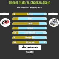 Ondrej Duda vs Chadrac Akolo h2h player stats