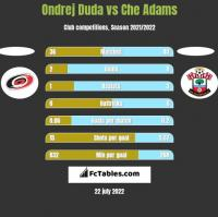 Ondrej Duda vs Che Adams h2h player stats