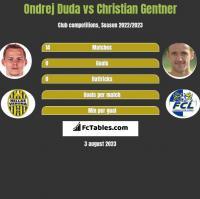Ondrej Duda vs Christian Gentner h2h player stats
