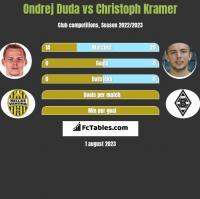 Ondrej Duda vs Christoph Kramer h2h player stats
