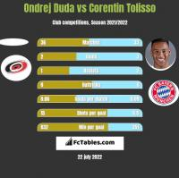 Ondrej Duda vs Corentin Tolisso h2h player stats