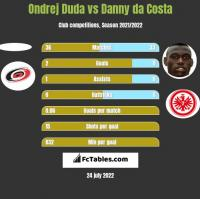 Ondrej Duda vs Danny da Costa h2h player stats