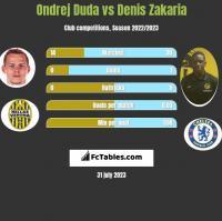 Ondrej Duda vs Denis Zakaria h2h player stats