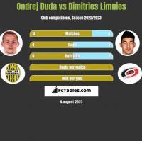 Ondrej Duda vs Dimitrios Limnios h2h player stats
