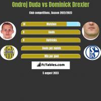 Ondrej Duda vs Dominick Drexler h2h player stats