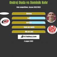 Ondrej Duda vs Dominik Kohr h2h player stats