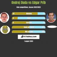 Ondrej Duda vs Edgar Prib h2h player stats