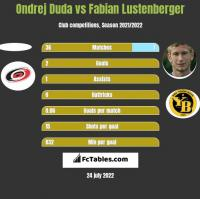 Ondrej Duda vs Fabian Lustenberger h2h player stats