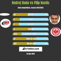 Ondrej Duda vs Filip Kostic h2h player stats