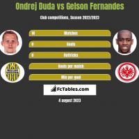 Ondrej Duda vs Gelson Fernandes h2h player stats