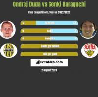 Ondrej Duda vs Genki Haraguchi h2h player stats