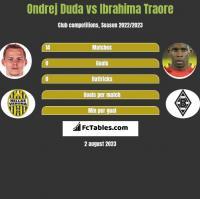 Ondrej Duda vs Ibrahima Traore h2h player stats