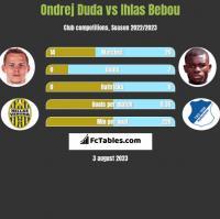 Ondrej Duda vs Ihlas Bebou h2h player stats