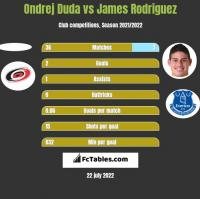 Ondrej Duda vs James Rodriguez h2h player stats
