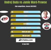 Ondrej Duda vs Jamie Ward-Prowse h2h player stats