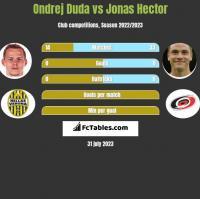 Ondrej Duda vs Jonas Hector h2h player stats