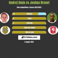 Ondrej Duda vs Joshua Brenet h2h player stats