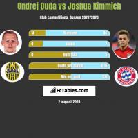 Ondrej Duda vs Joshua Kimmich h2h player stats