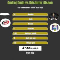Ondrej Duda vs Kristoffer Olsson h2h player stats