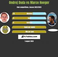 Ondrej Duda vs Marco Hoeger h2h player stats